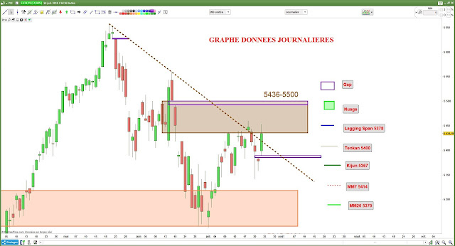 Analyse chartiste CAC40 $cac [24/07/18]
