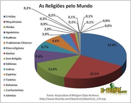 Se há muitas coisas ruins acontecendo no mundo, então qual a importância da religião?