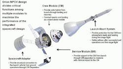 Liệu một phiên bản SpaceX Dragon trong tương lai có thể thay thế Orion?