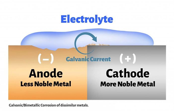 Corrosión galvánica en metales