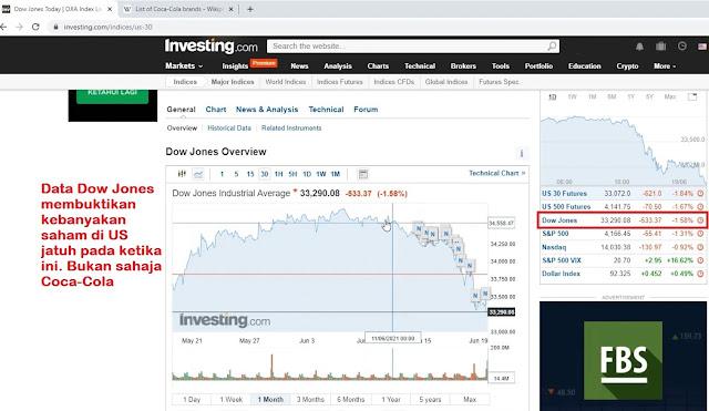 Data Dow Jones membuktikan kebanyakan saham di US jatuh pada ketika ini