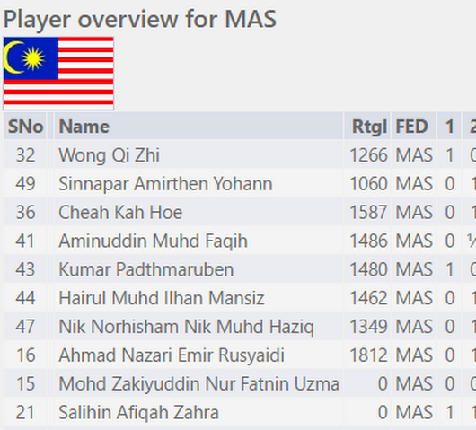 Malaysians After Three Rounds At World Schools