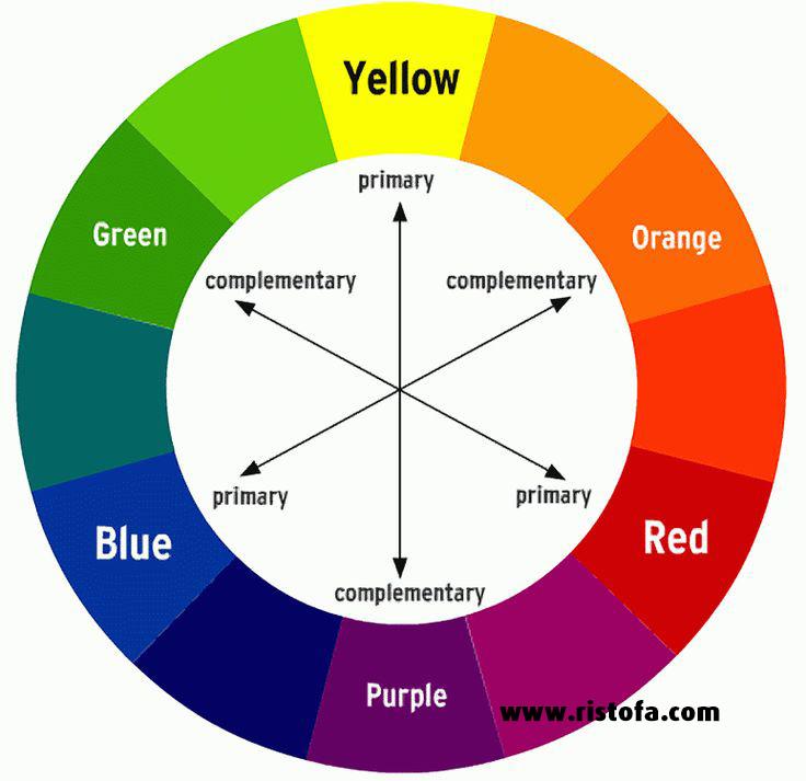 Contoh Gambar Batik Tanpa Warna: Apa Pengertian Warna Kontras Dan Contoh Gambarnya