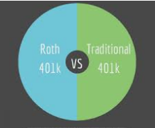Determining To Transform A 401k Accounts To Roth