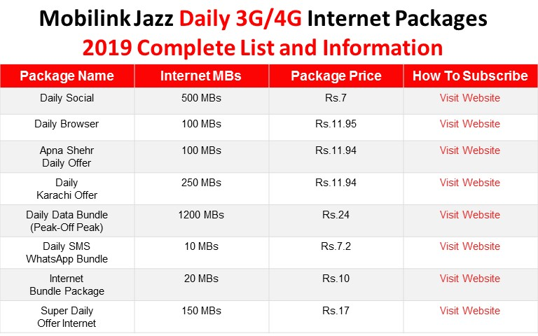 Jazz Packages Mobilink Jazz Internet Packages 3g 4g Daily Weekly And Monthly