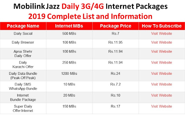 Mobilink Jazz Packages, Mobilink Jazz Daily Packages, Mobilink Jazz Internet Packages, Mobilink Jazz Daily Internet Packages, Mobilink Jazz Daily 3G 4G Internet Packages,