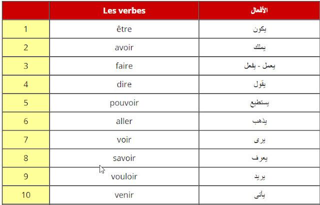 تعرف على أكثر من 50 فعل فرنسي نستعمله خلال الحياة اليومية