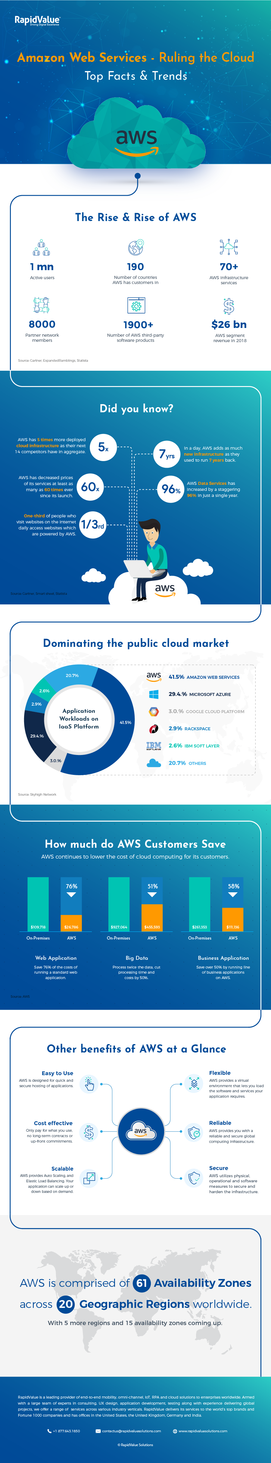 Cloud Control–Web Services for Amazon #infographic