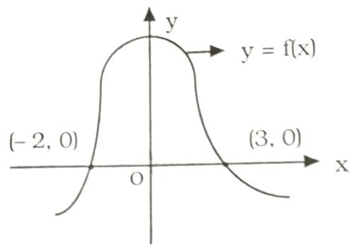 Graph: f(x)=x3-6x2+11x-6=0