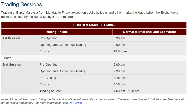StockShareSaham: Trading Hours Bursa Saham Malaysia