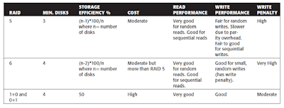 Raid_comparison_Chart_2