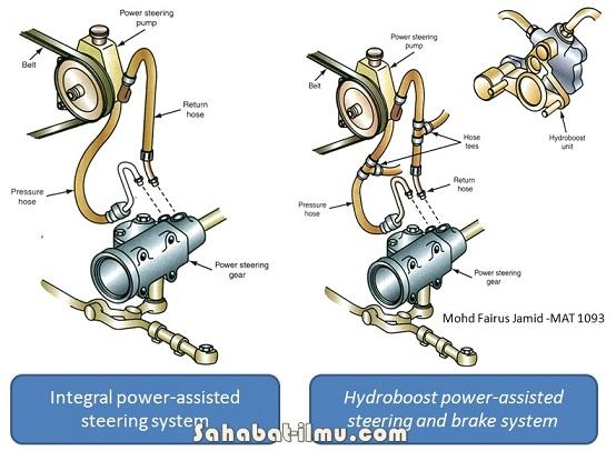 Sistem Power Steering Hidrolik - Materi Lengkap Sistem Power Steering Hidrolik