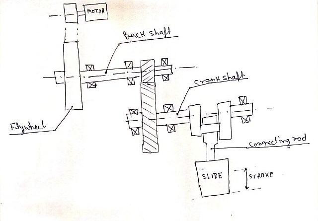 Machine Design Calculation and Analysis: Power press design