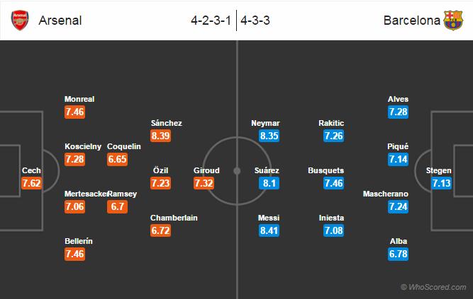 Possible Lineups, Team News, Stats – Arsenal vs Barcelona