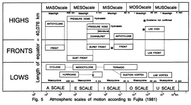 Atmospheric scales