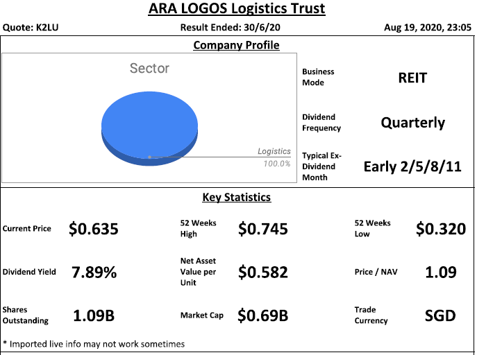 ARA LOGOS Logistics Trust Analysis @ 20 August 2020