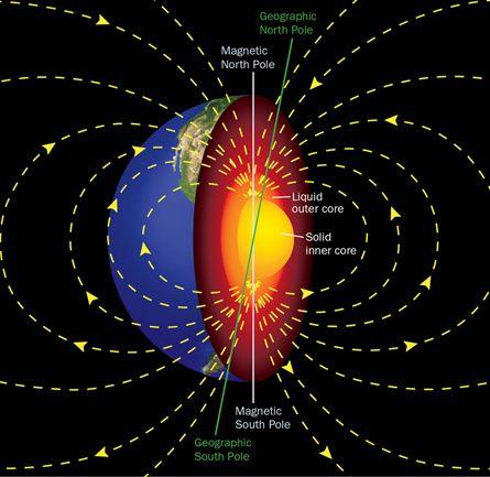 Campo Magnético da Terra gerado pela convecção do ferro derretido no núcleo da Terra