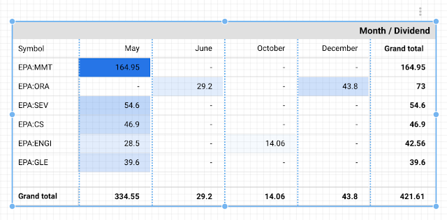 Pivot table for displaying dividend by stock and by month