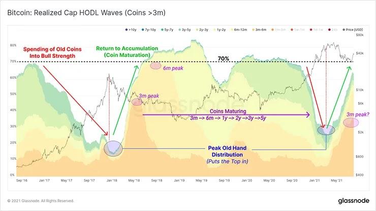 Реализованные волны Cap HODL
