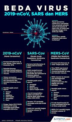 Virus Korona : Asal, Cara Penularan, Gejala dan Pencegahan