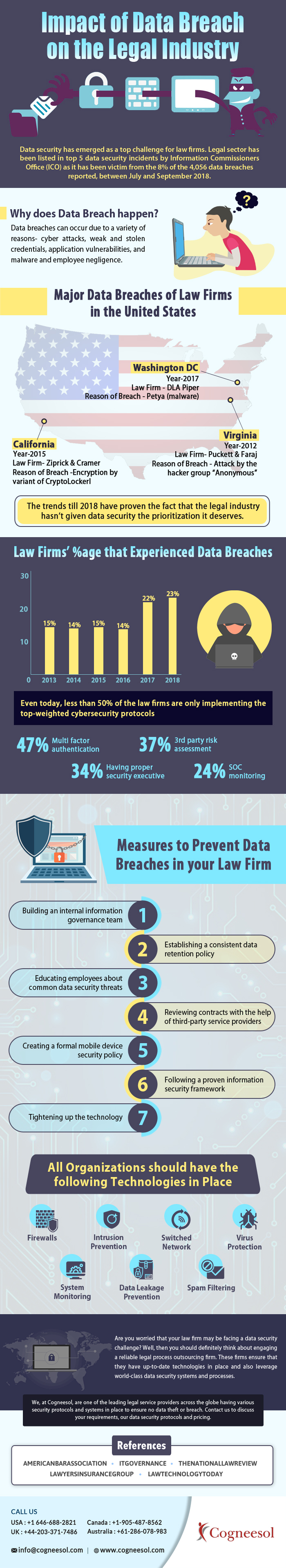 Impact of Data Breach on the Legal Industry