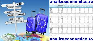 Topul statelor UE după cheltuielile turiștilot