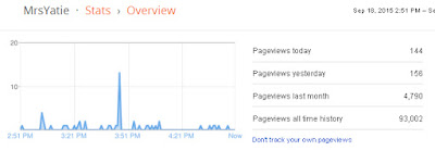 4790 Pageview Blog Last Month! Terima Kasih Bloggers!