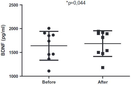 図:歩行強度と脳卒中患者のBDNF