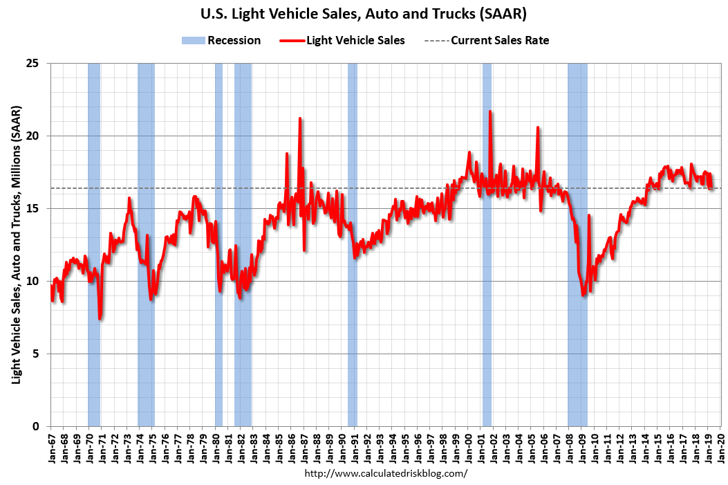 Calculated Risk: BEA: April Vehicles Sales Decline To 16.4