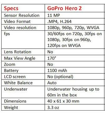 Spesifikasi GoPro Hero 2 Terlengkap - GudangDrone