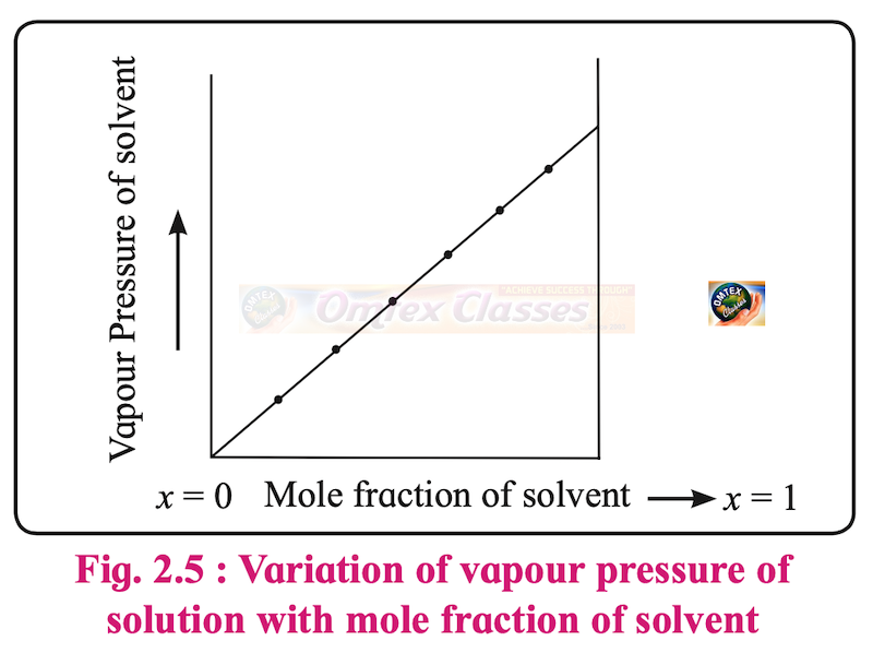 Answer the following. Using Raoult's law, how will you show that ΔP = P10x2? Where, x2 is the mole fraction of solute in the solution and P10 vapour pressure of pure solvent. - Chemistry
