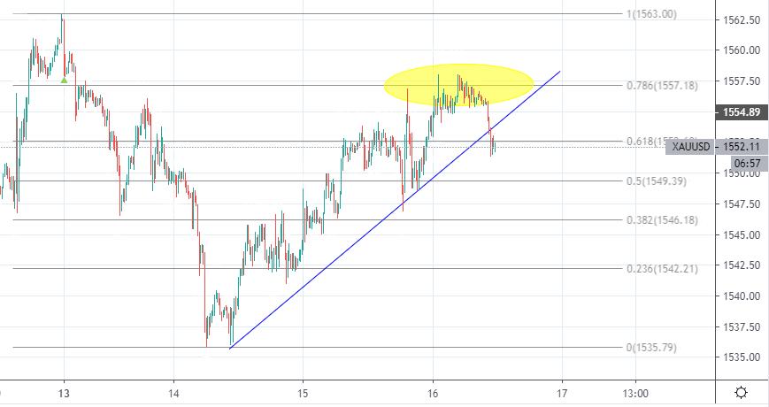 XAU/USD 15 min Chart