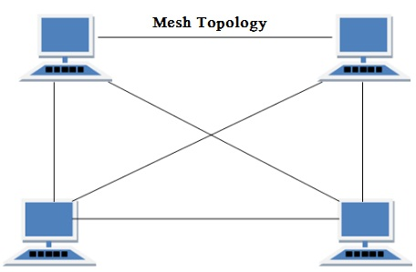 Mesh Topology - Different Types of Network Topology