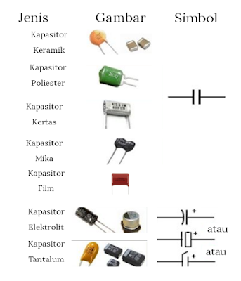 Pengertian kapasitor, jenis jenis kapasitor kondensator, kapasitor dan kondensator, kapasitor keramik mika poliester film kertas kapasitor elektrolit tantalum