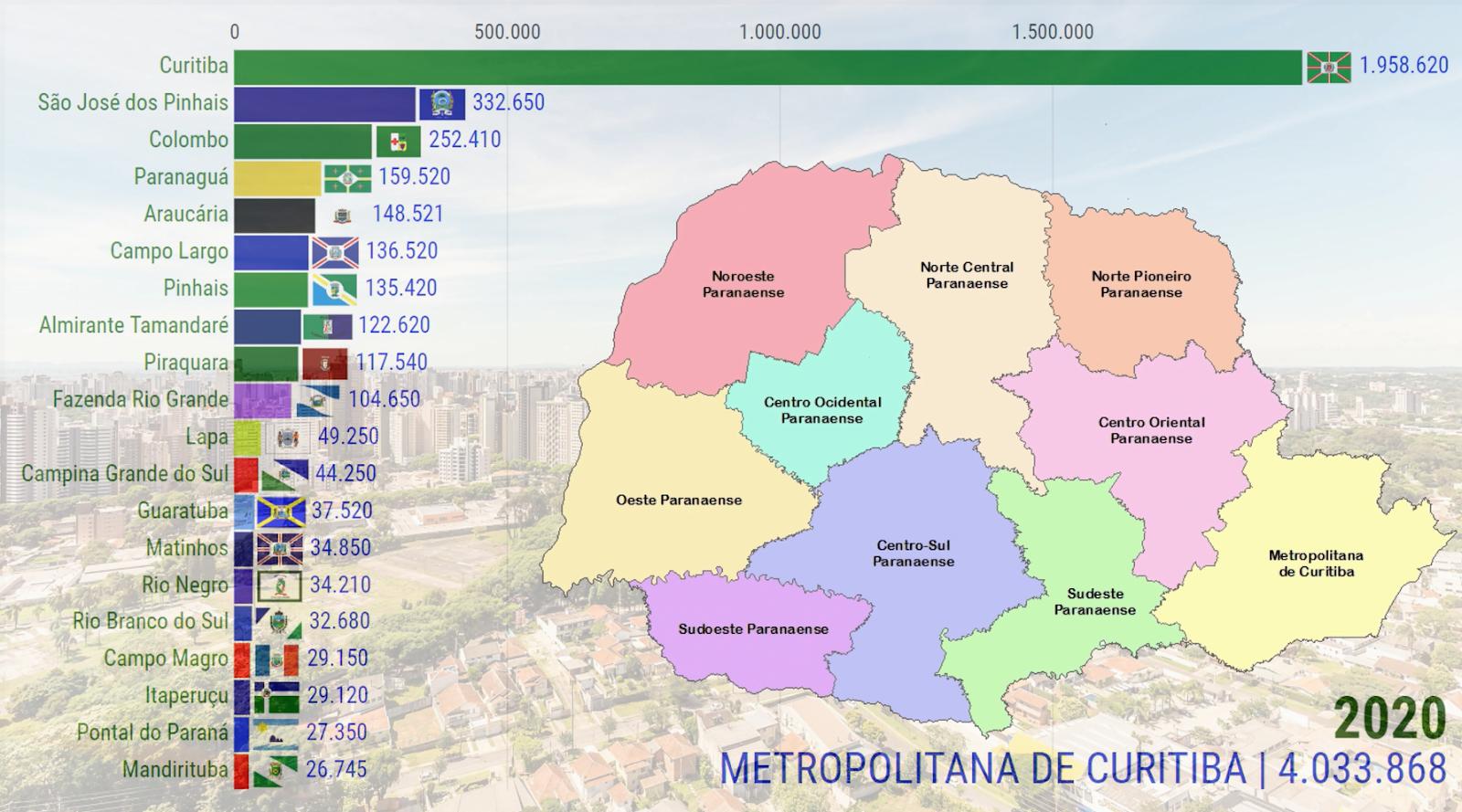 População da Mesorregião Metropolitana de Curitiba (1545-2020) | Paraná