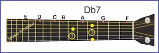 gambar gitar chord db7