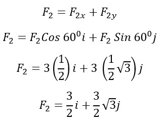 Komponen Vektor Gaya