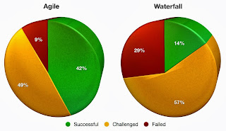 Project Success Rates: Agile vs Waterfall
