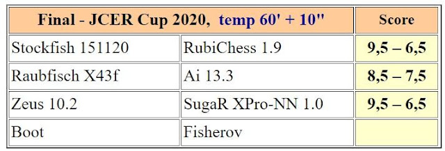 Chess Engines Diary - test tournaments - Page 2 M3JCERCup2020