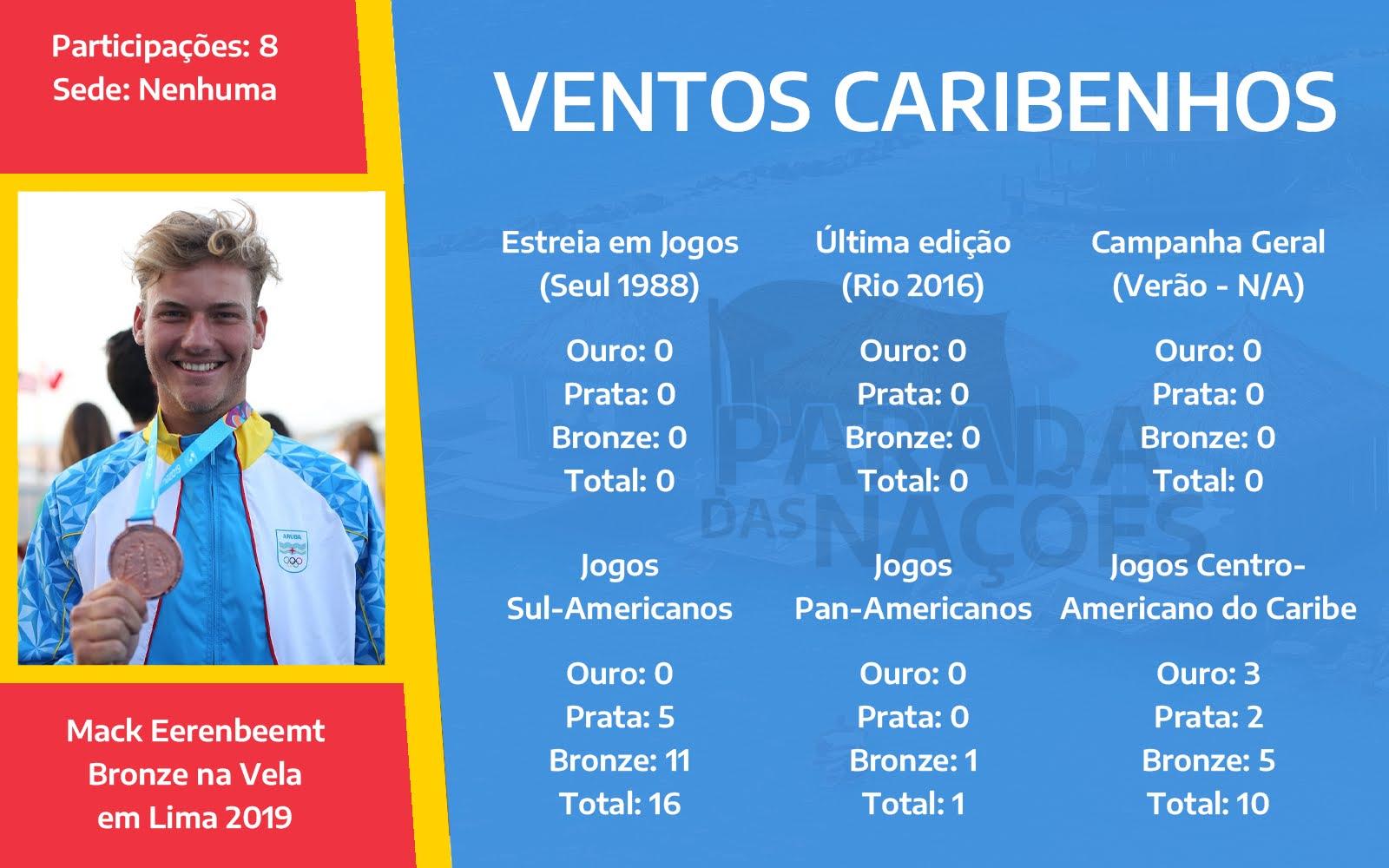 Dados esportivos e olímpico de Aruba