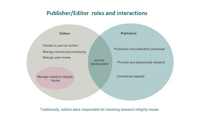 Publisher Editor interactions