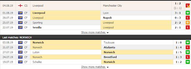 Tỷ lệ cá cược Liverpool vs Norwich (Premier League - đêm 9/8) Liverpool3