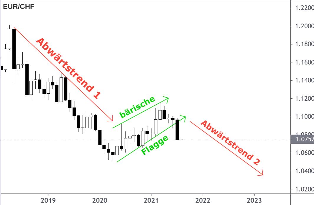 EUR/CHF-Kerzenchart 2018-2021 mit eingezeichneter Prognose bis 2023