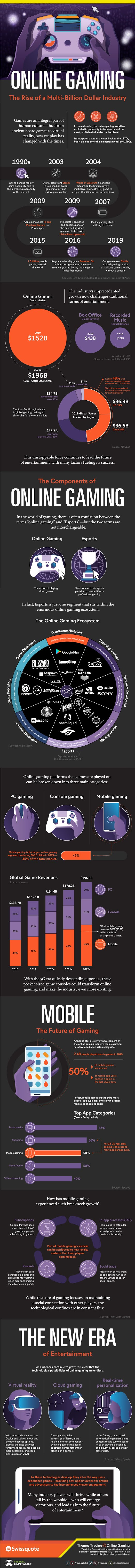 Online Gaming: The Rise of a Multi-Billion Dollar Industry #infographic