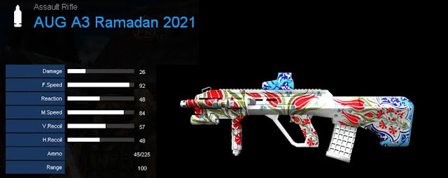 Detail Statistik AUG A3 Ramadan 2021