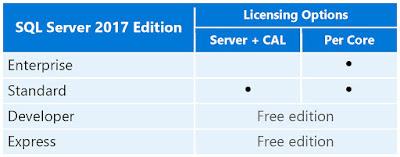 Editii SQL Server, Functionalitati SQL Server, Licentiere Microsoft, Licentiere SQL Server, Licentiere SQL Server 2017, Licentiere SQL Server in mediul fizic, Microsoft SQL Server, SQL Server, SQL Server 2017,