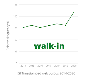 Graph showing usage of walk-in from 2014-2020. Line is fairly steady 2014-2019 and rises in 2020