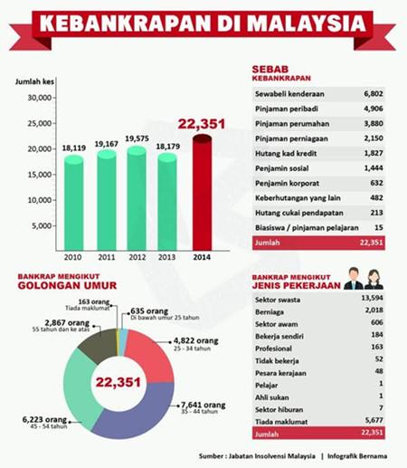 """Image result for kebankrapan di malaysia"""""""
