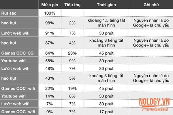 Lịch trình sử dụng và thời gian hao hụt pin của Htc One m8 cũ