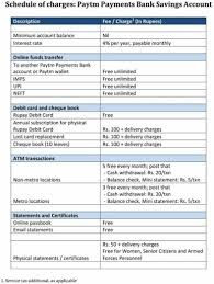 Paytm Charges List Rate & Charges